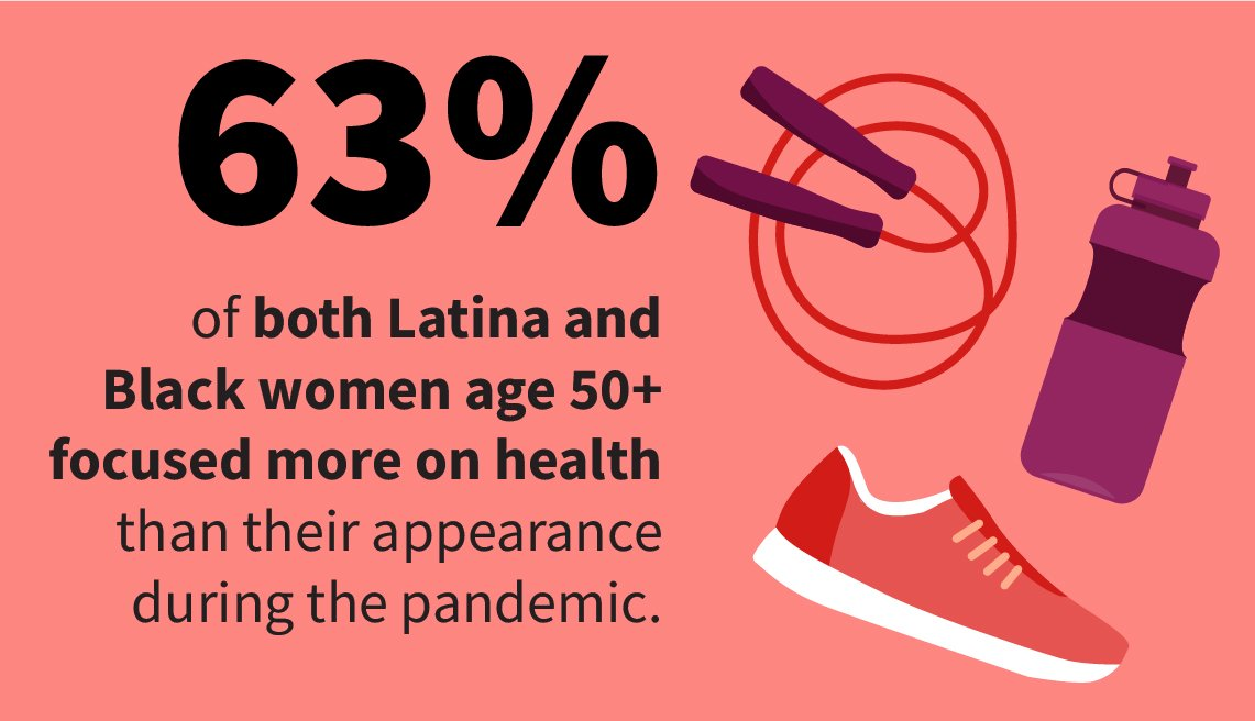 Infographic shows 63 percent of both Latina and Black women age 50 and older focused more on health than their appearance during the pandemic