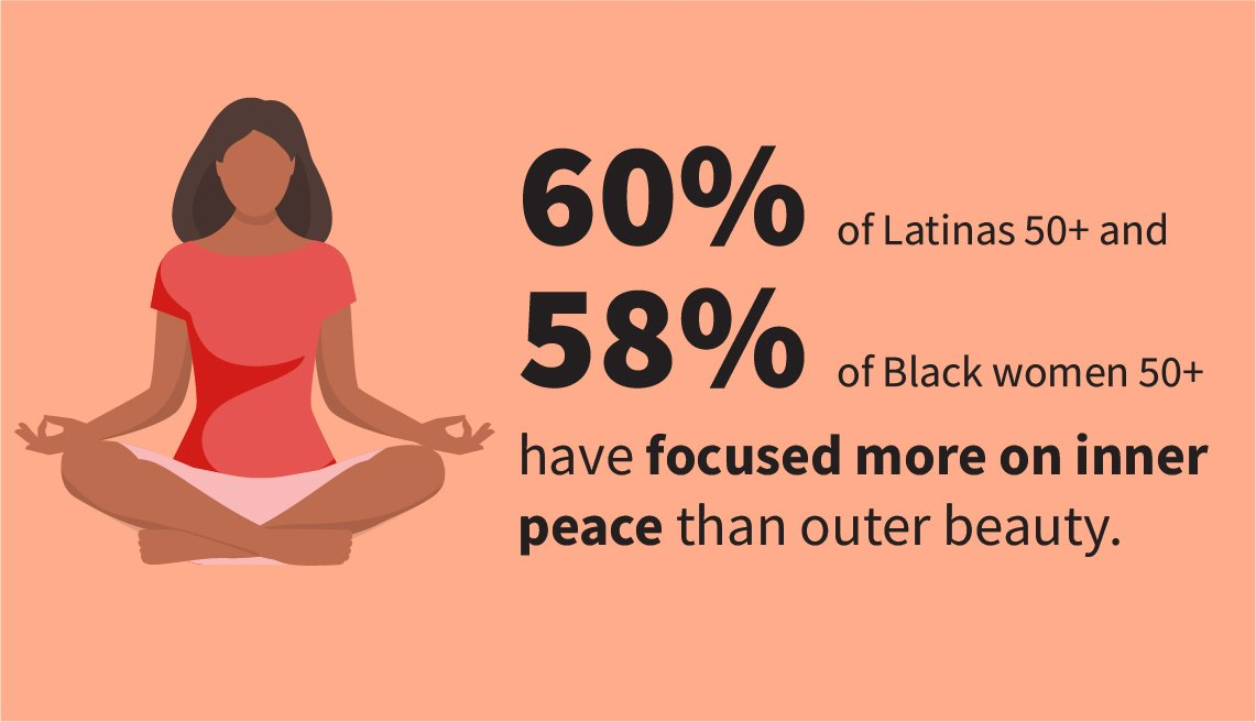 Infographic shows 60 percent of Latinas age 50 and older and 58 percent of Black women 50 and older have focused more on inner peace than outer beauty