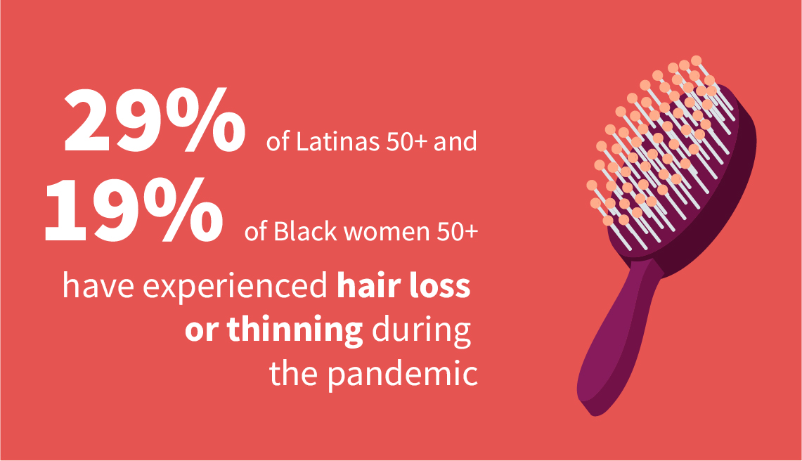 Infographic shows 29 percent of Latinas age 50 and older and 19 percent of Black women 50 and older have experienced hair loss or thinning during the pandemic