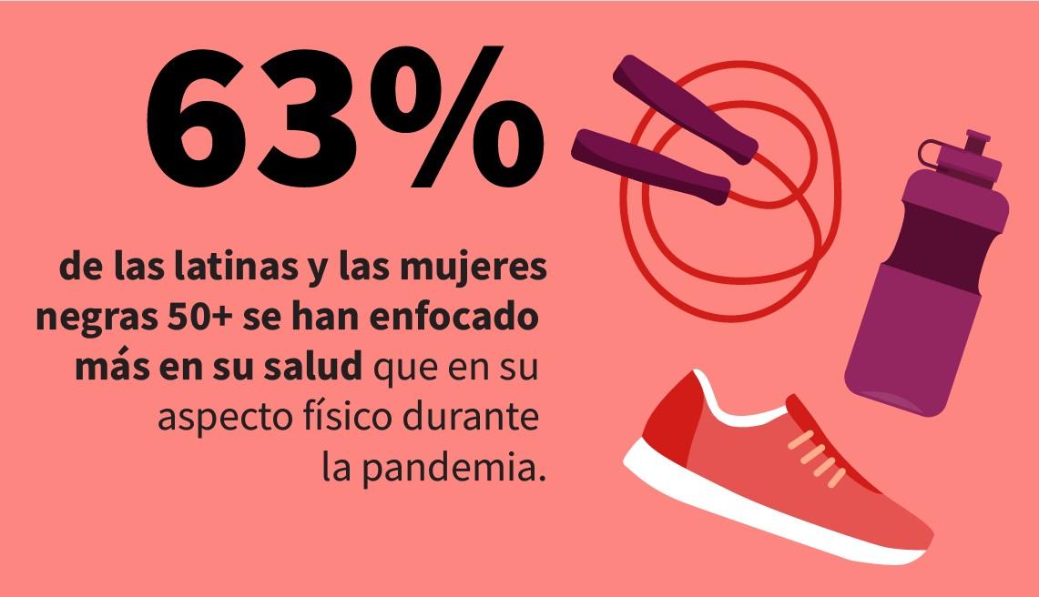 La infografía muestra que el 63 por ciento de las mujeres latinas y negras de 50 años o más se centraron más en la salud que en su apariencia durante la pandemia.