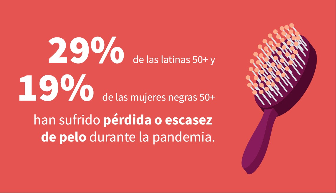 La infografía muestra que el 29 por ciento de las latinas de 50 años o más y el 19 por ciento de las mujeres negras de 50 años o más han experimentado pérdida o adelgazamiento del cabello durante la pandemia.