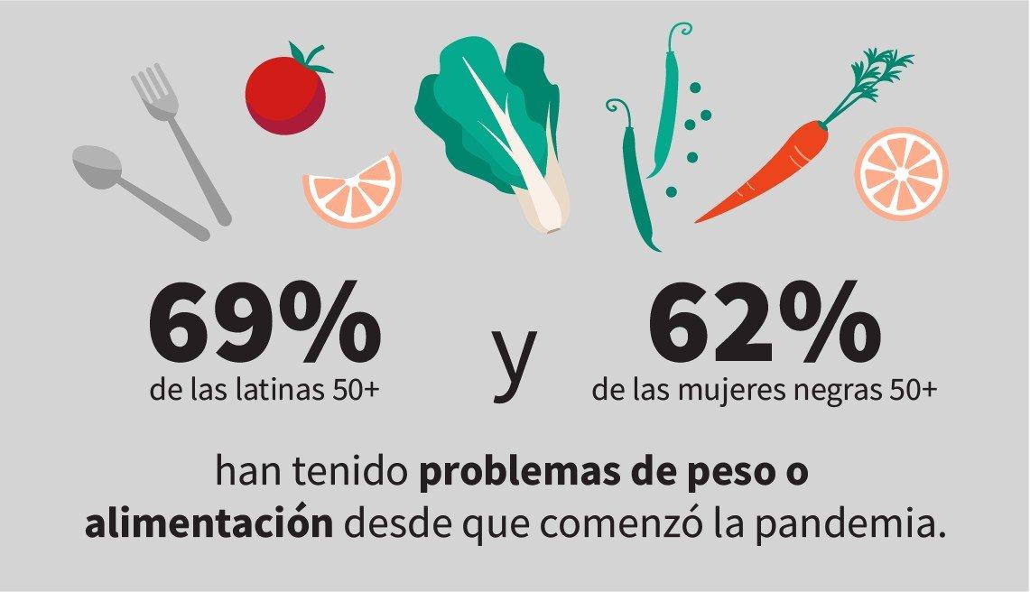 La infografía muestra que el 69 por ciento de las latinas de 50 años o más y el 62 por ciento de las mujeres negras de 50 años o más han experimentado problemas con el peso o la alimentación desde que comenzó la pandemia.