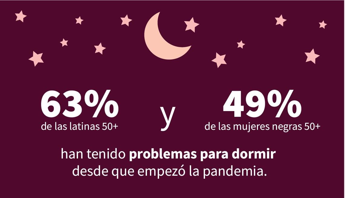La infografía muestra que el 63 por ciento de las latinas de 50 años o más y el 49 por ciento de las mujeres negras de 50 años o más han tenido problemas para dormir desde que comenzó la pandemia.
