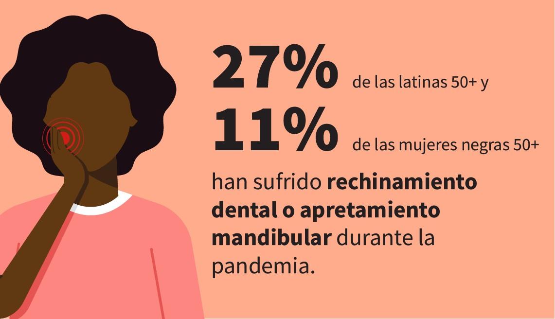La infografía muestra que el 27% de las latinas de 50 años o más y el 11% de las mujeres negras de 50 años o más han experimentado rechinar los dientes o apretar la mandíbula durante la pandemia.