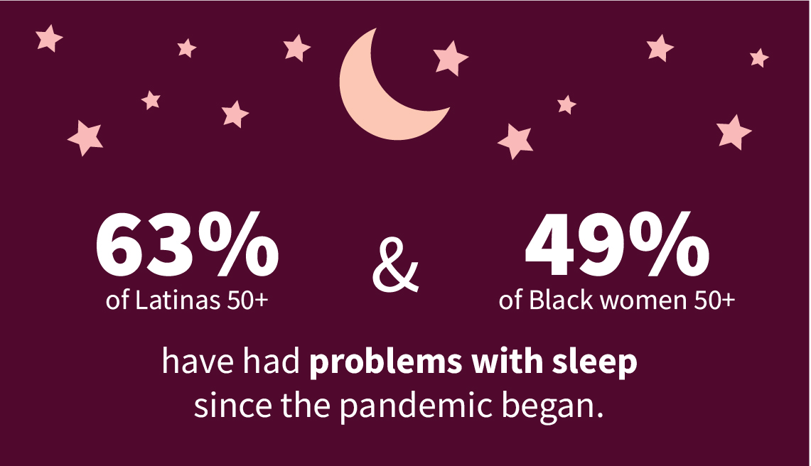 Infographic shows 63 percent of Latinas age 50 and older and 49 percent of Black women 50 and older have had problems with sleep since the pandemic began