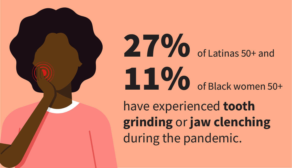 Infographic shows 27 percent of Latinas age 50 and older and 11 percent of Black women 50 and older have experienced tooth grinding or jaw clenching during the pandemic