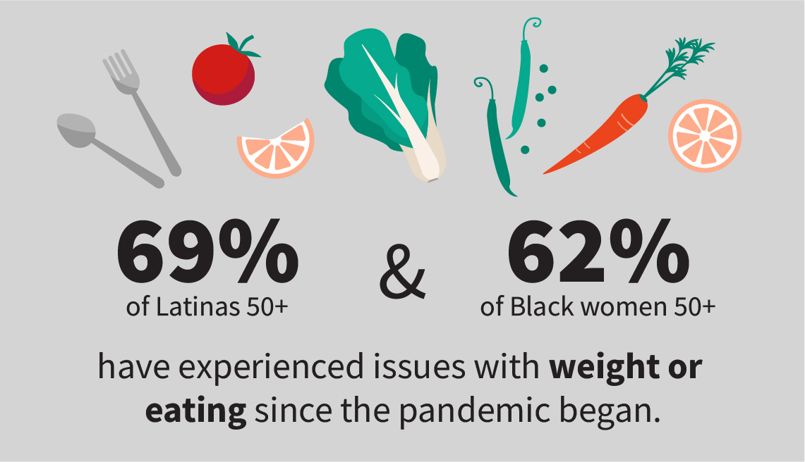 Infographic shows 69 percent of Latinas age 50 and older and 62 percent of Black women 50 and older have experienced issues with weight or eating since the pandemic began