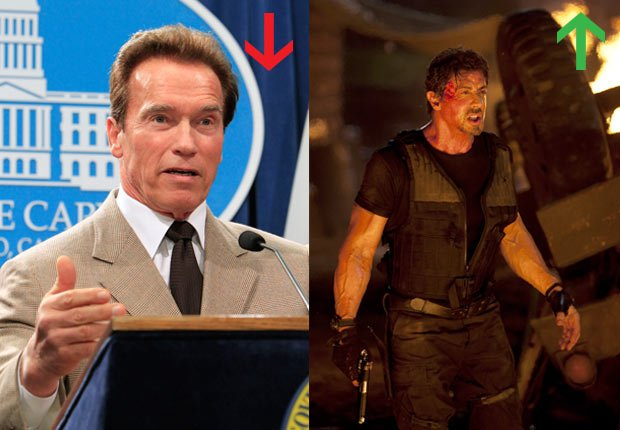 Arnold Schwarzenegger finishes second term as governor, 2010; Sylvester Stallone in The Expendables, 2010.