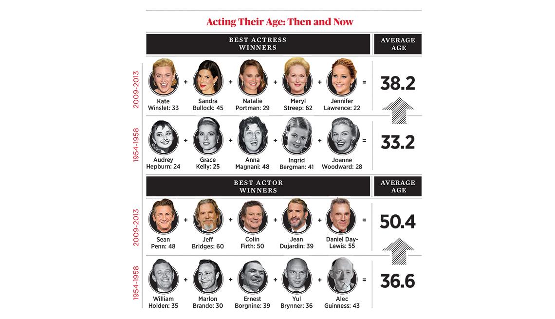 Academy Awards Winners Skew Older, Aging Oscar Voters