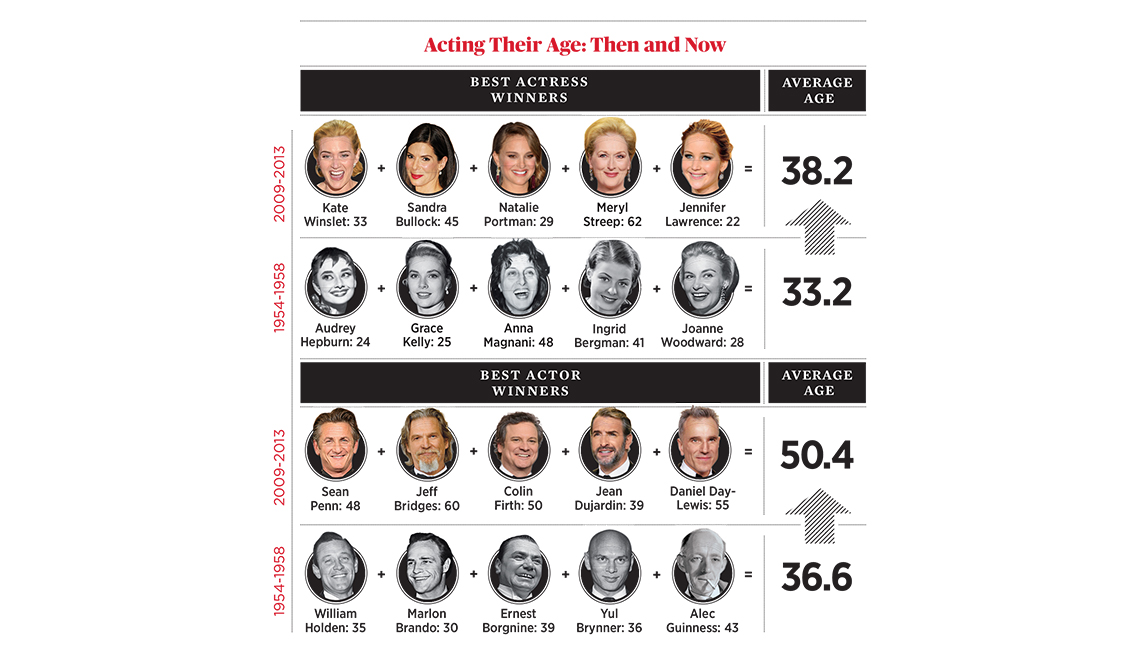 Infographic, Oscars Age graphic, Why Oscar Winners Are Getting Older