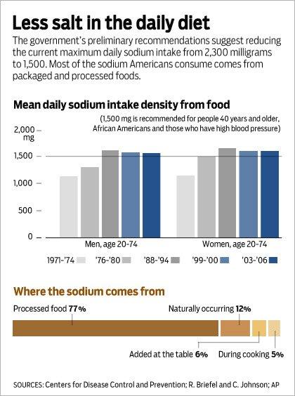 salt intake chart