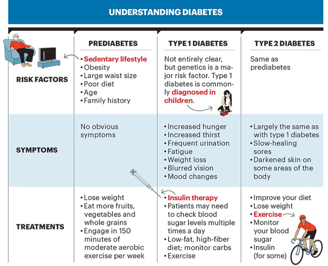 What is Pre-Diabetes