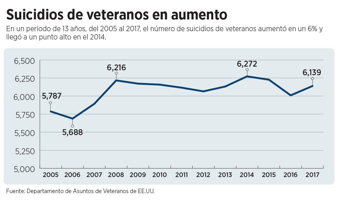 Gráfica muestra cifras relacionadas con el suicidio de veteranos