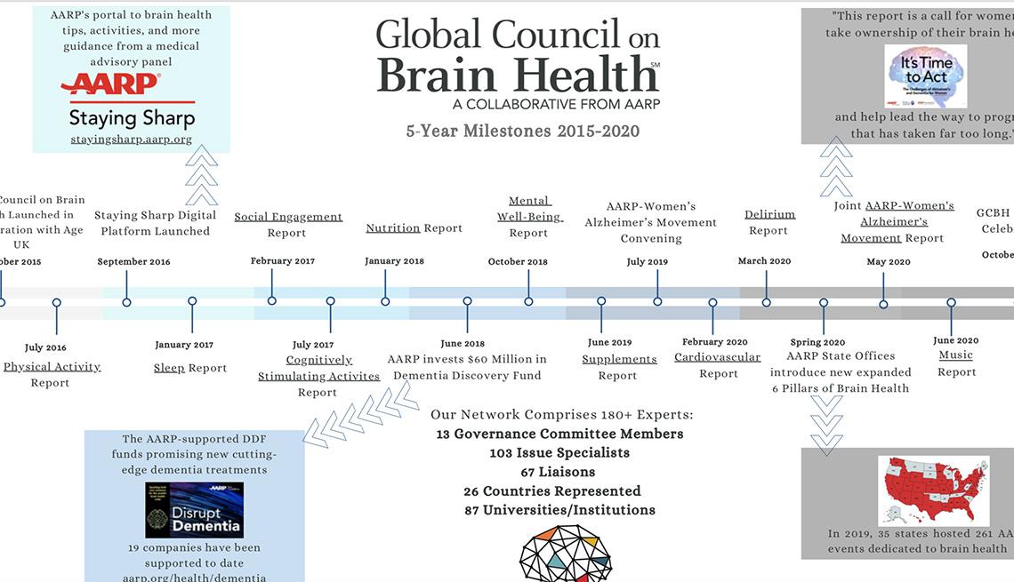 Global Council on Brain Health Milestones 2015-2020 timeline