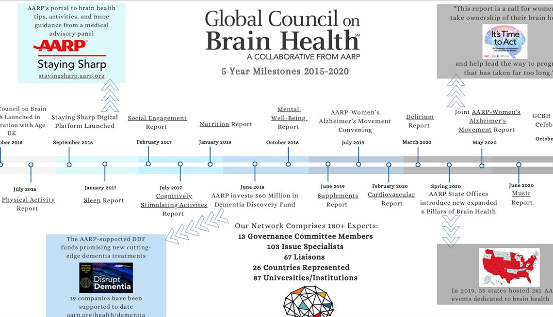 Global Council on Brain Health Milestones 2015-2020 timeline