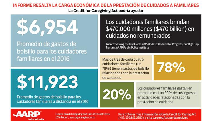 Informe resalta la carga económica de la prestación de cuidados a familiares