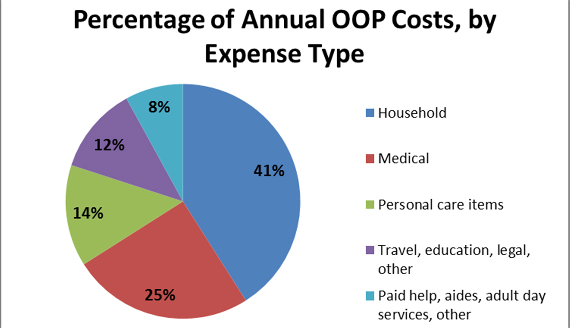 The Surprising Out of Pocket Expenses Caregivers Face