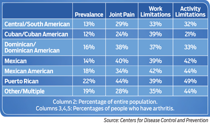 Statistics for Hispanic adults with arthritis, by Hispanic subgroup