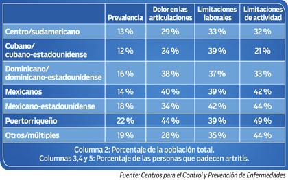 Estadísticas de hispanos adultos con artritis, por subgrupos de hispanos