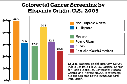 Colon cancer screenings by Hispanic origin in 2005