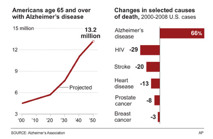 Chart showing Alzheimer's cases increase as baby boomers age.