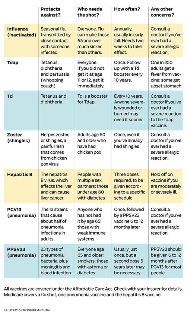 Vaccine Chart Influenza Flu Sick Shot