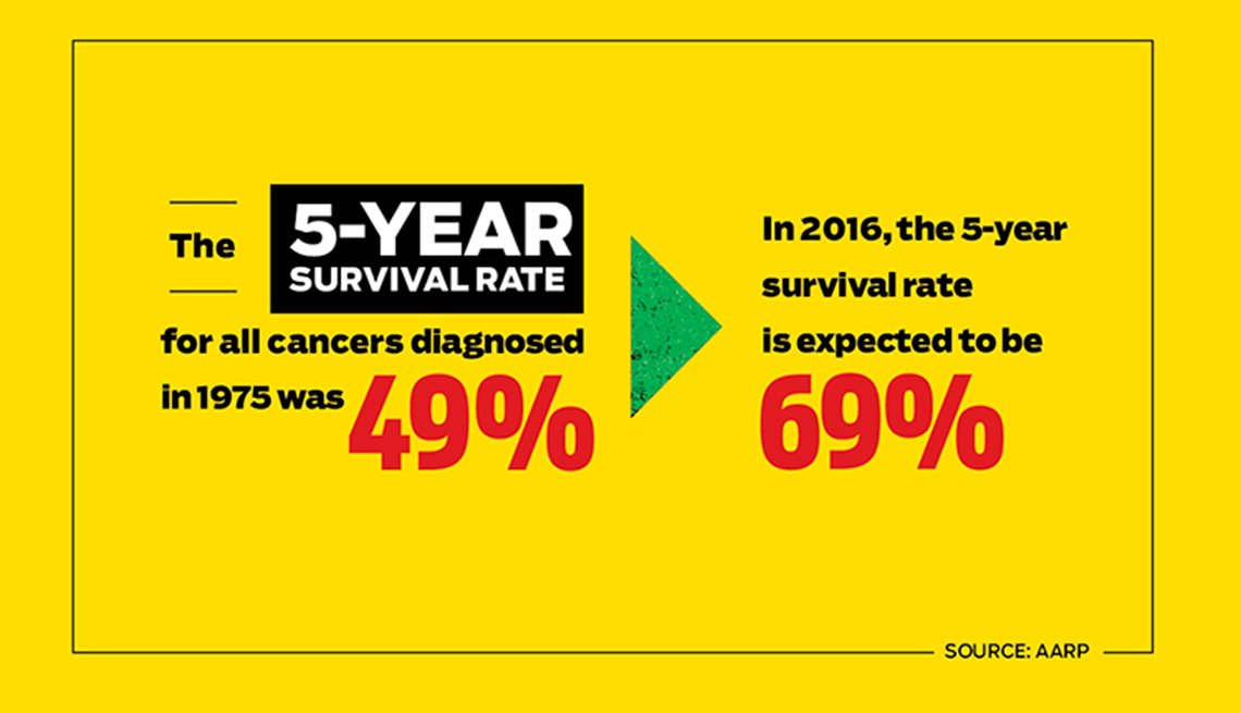 Survival rate for all cancers diagnosed in 1973 was 49%