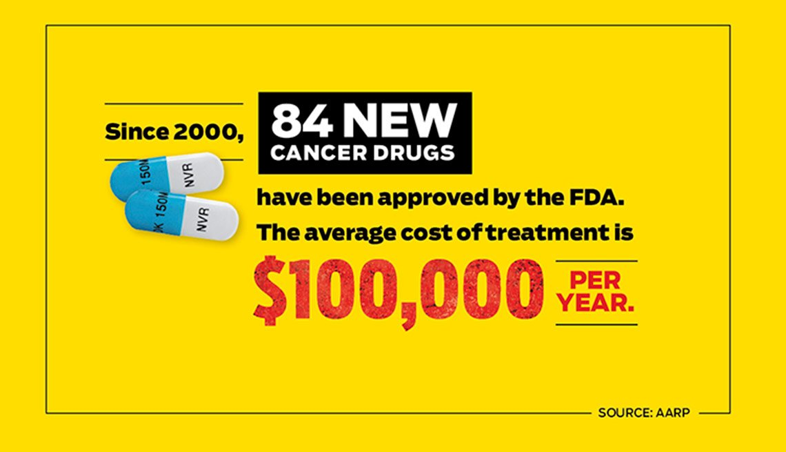Since 2000, 84 new cancer drugs have been approved by the FDA.