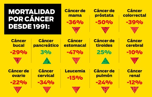 Gráfico mortalidad por cáncer desde 1991