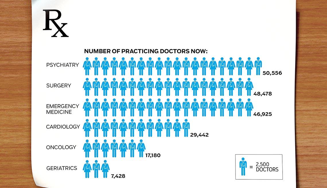 Gráfico comparativo de diferentes ramas de la medicina y médicos disponibles