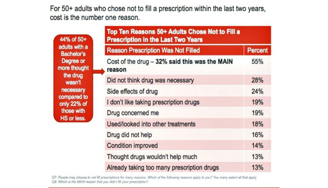 AARP drug chart