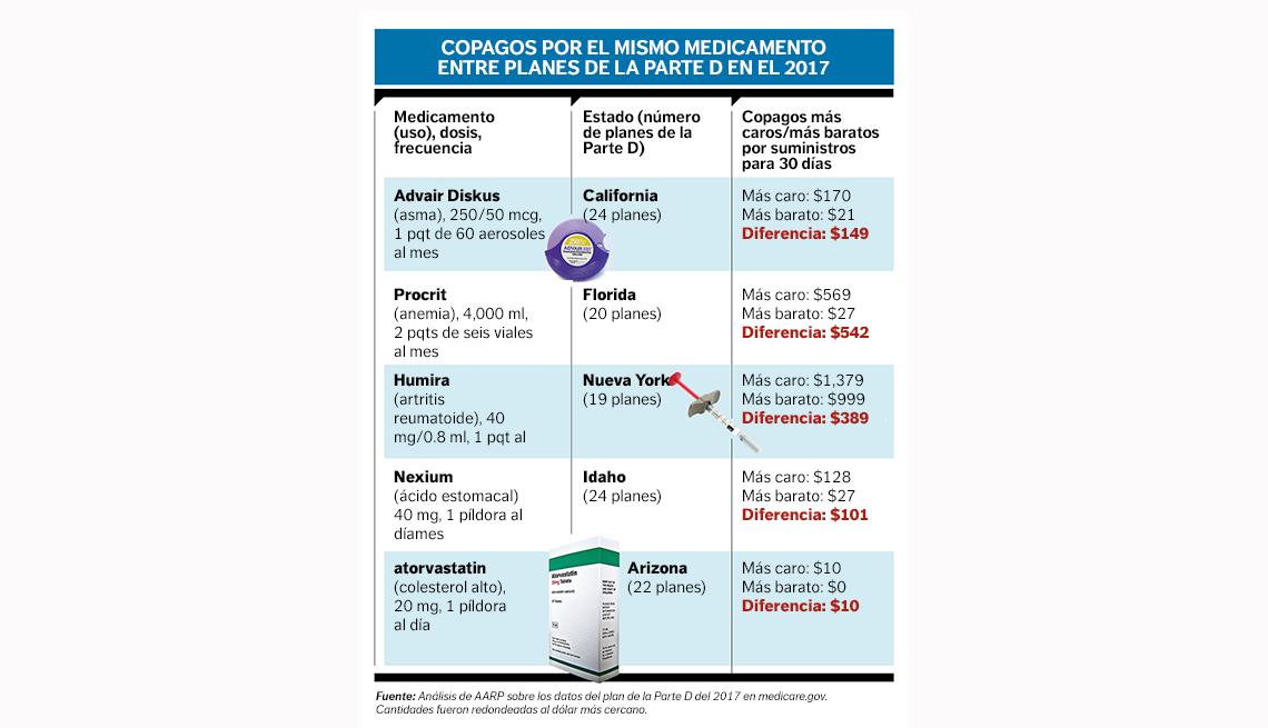 Tabla- Copagos Medicare Parte D