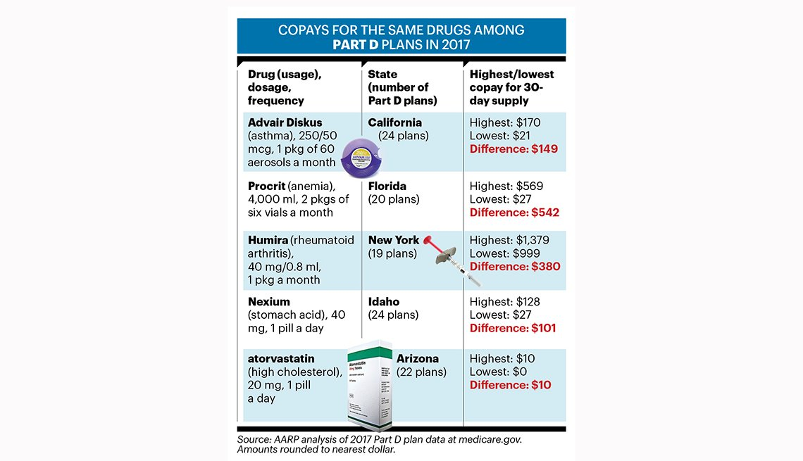 Copays for the same drugs among Part D plans