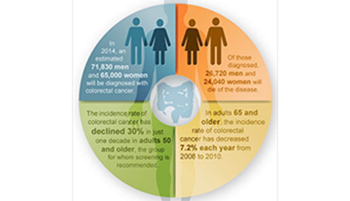 Colorectal Cancer Chart, Colonoscopty effective in cancer prevention