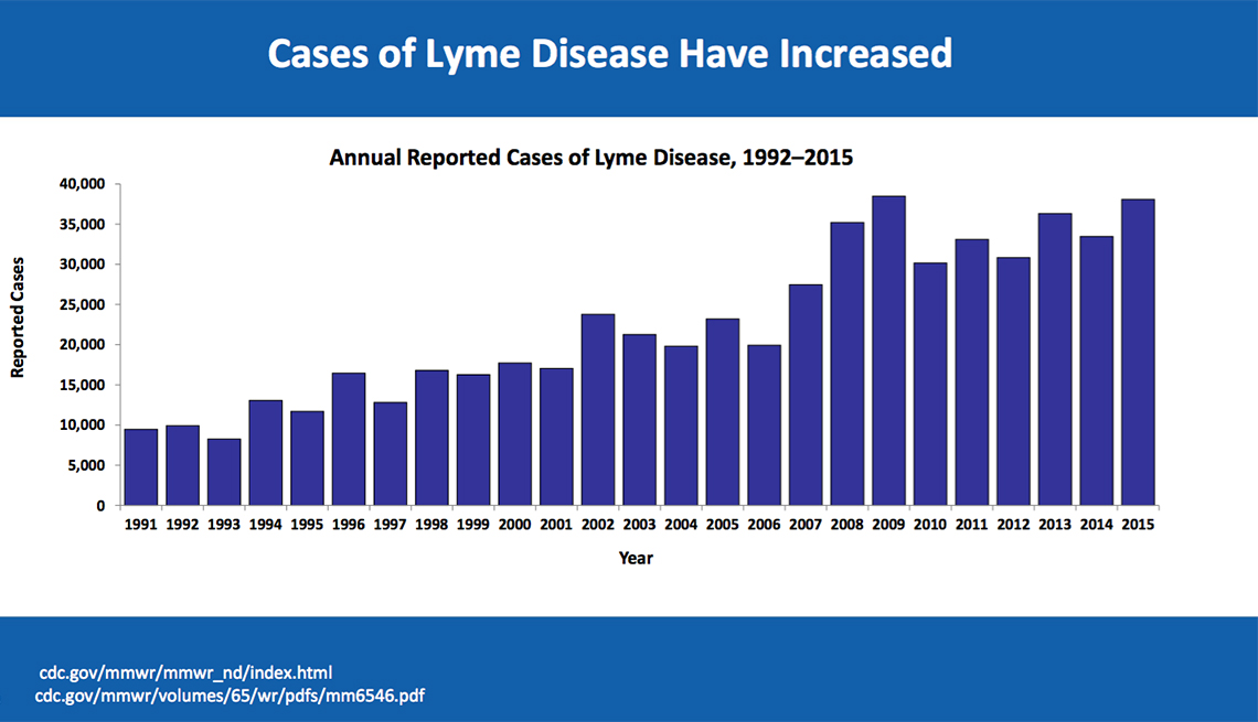 Lyme Disease on the Rise