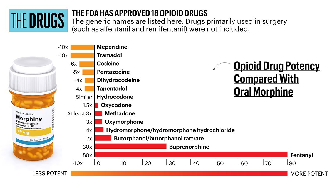 Opioid Drugs Strength Chart