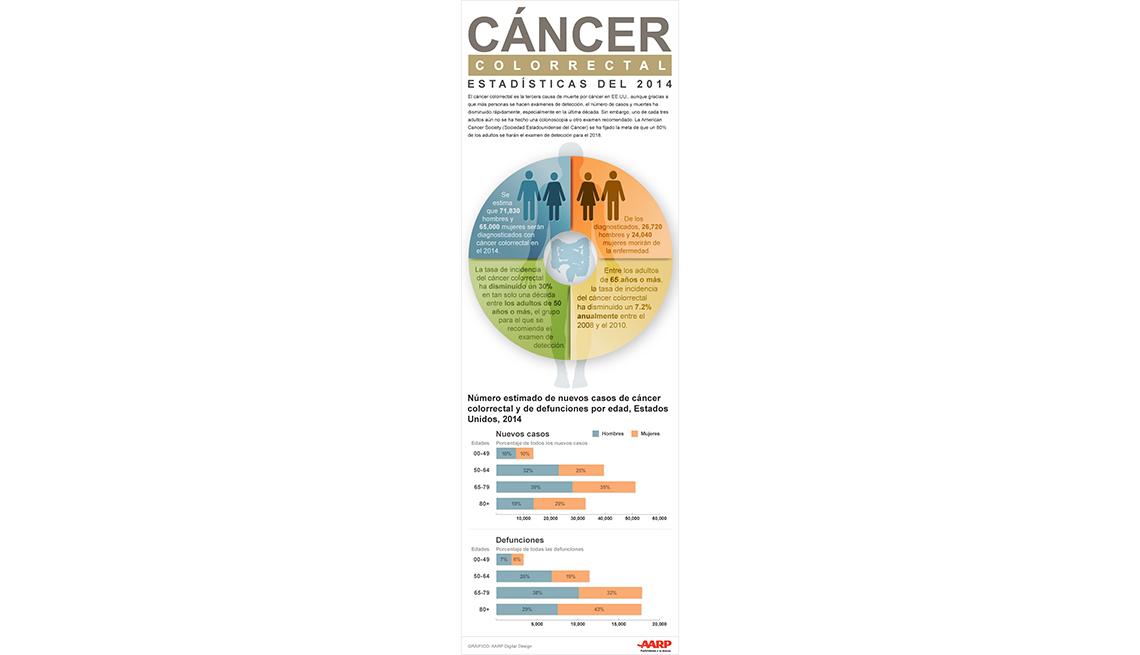 Infográfico sobre el cáncer colorrectal