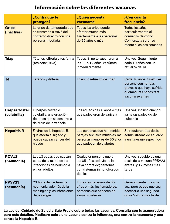 Información sobre las diferentes vacunas