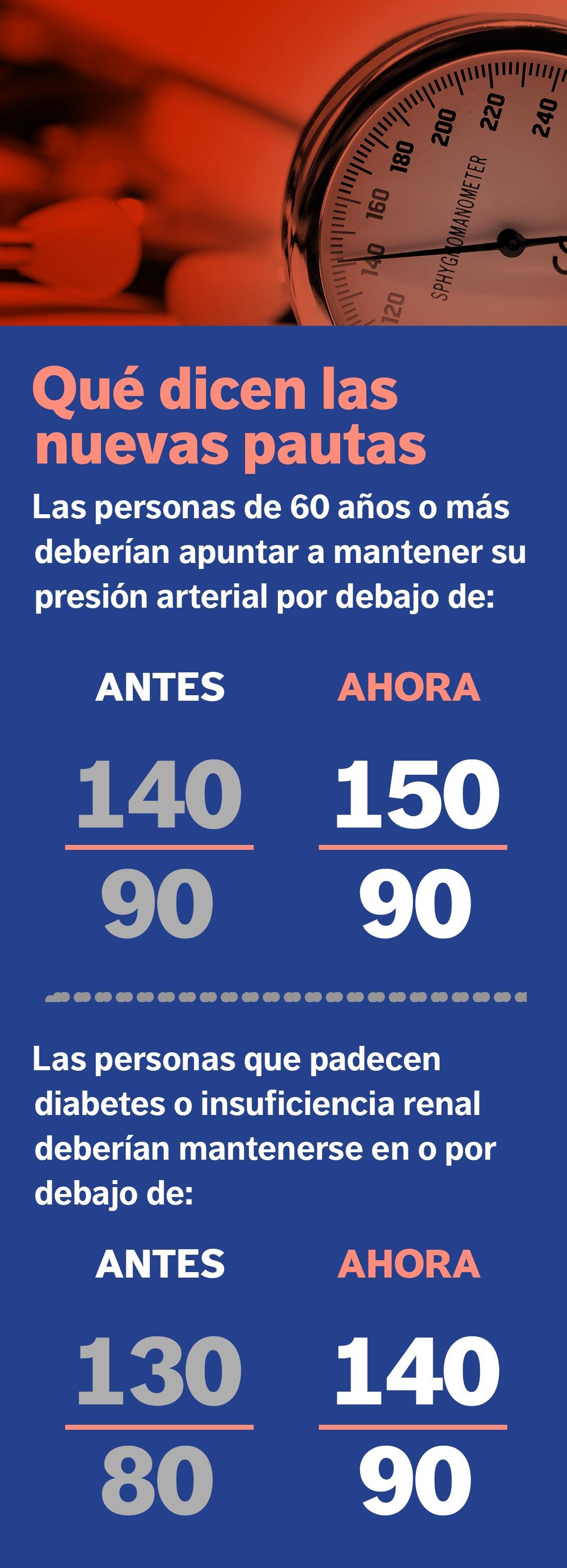 diabetes presión arterial 140/90