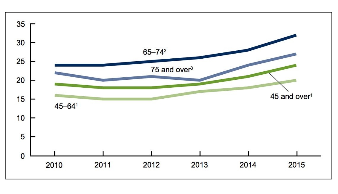 a chart shows that in 2015, about 24% of all ED visits for patients aged 45 and over were made by those with diabetes