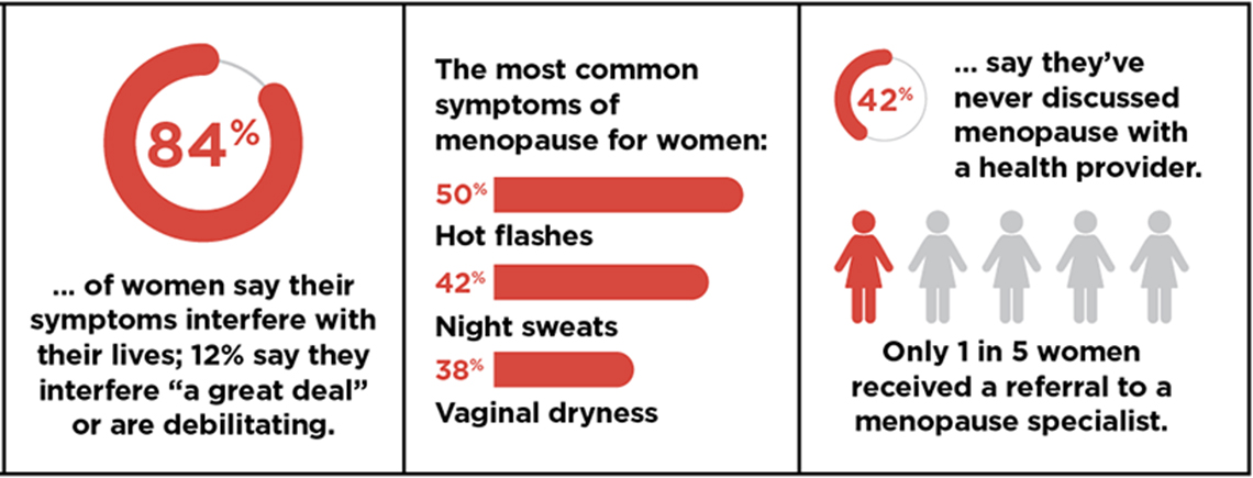 Doctors Don T Know How To Treat Menopause Symptoms
