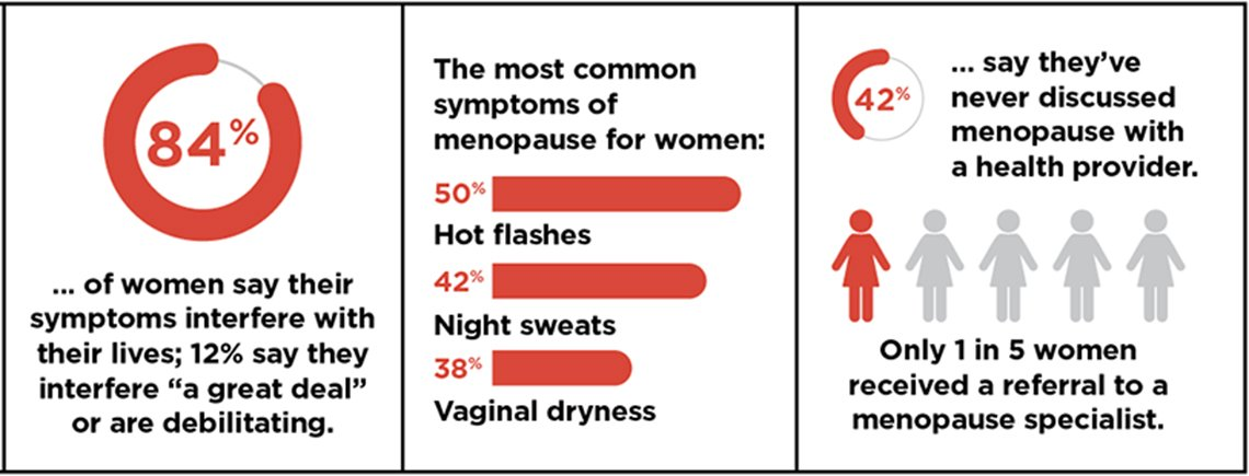 Infographic detailing women's experience with menopause symptoms