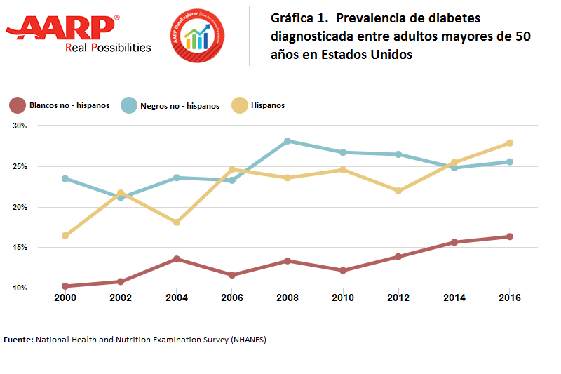 datos cdc prevalencia diabetes raza estado