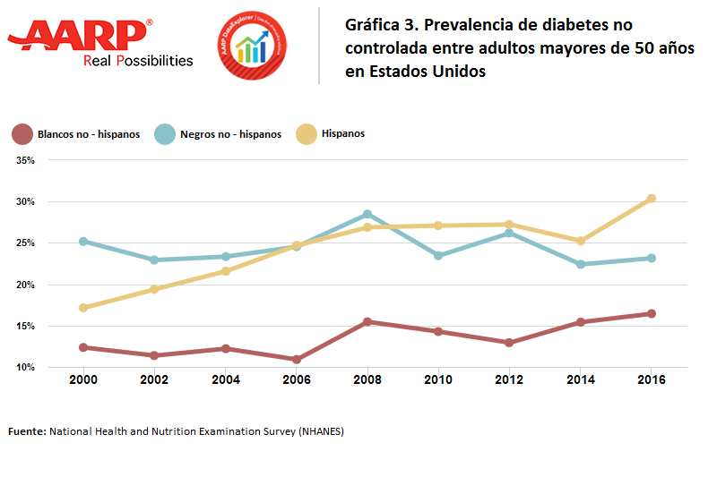 Gráfico sobre la prevalencia de diabetes