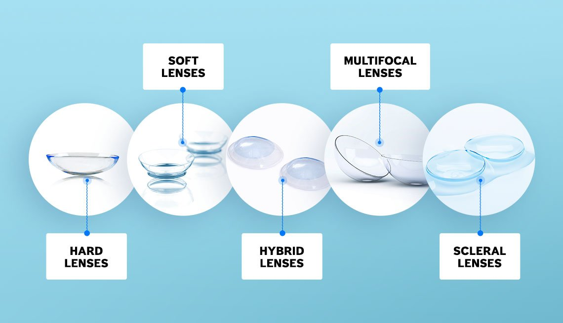 Images of different contact lenses: hard lenses, soft lenses, hybrid lenses, multifocal lenses, scleral lenses