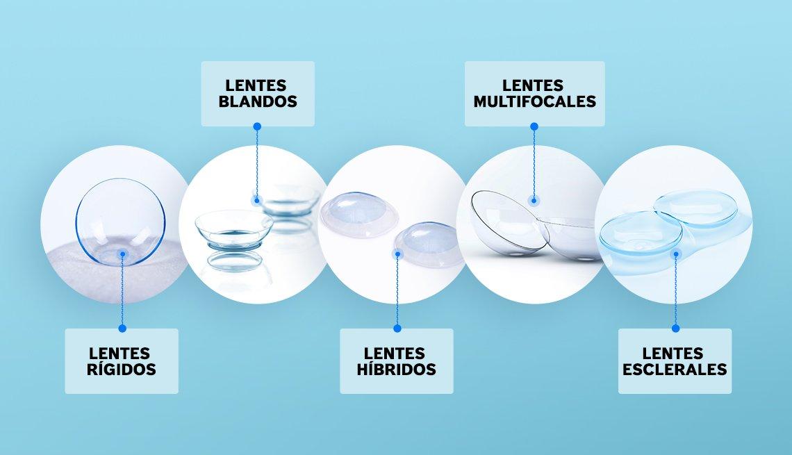 Diferentes tipos de lentes de contacto