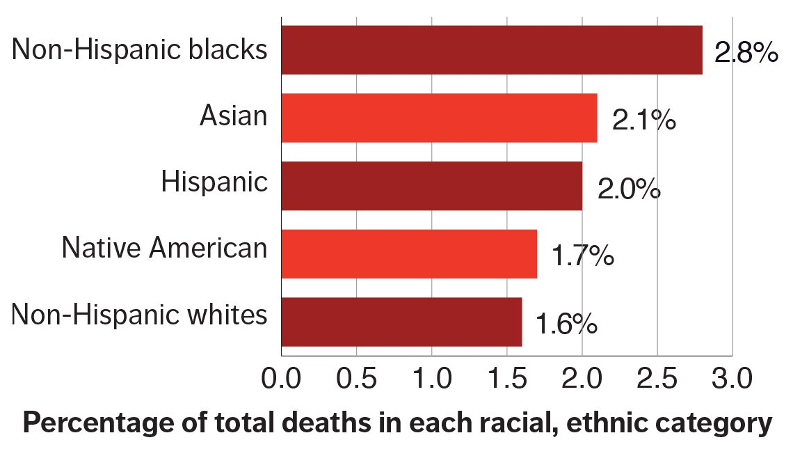 chart of percentage of total deaths in each ethnic, racial category. Non-Hispanic blacks is 2.8 percent, Asian is 2.1 percent, Hispanic is 2.0 percent, Native American is 1.7 percent, and non-Hispanic whites is 1.6 percent.