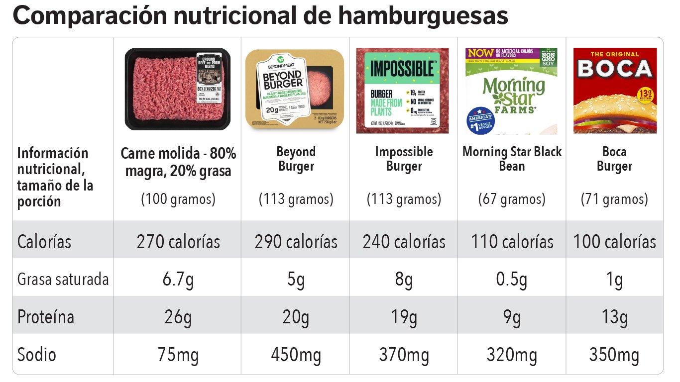 Gráfico comparativo de hamburguesas veganas