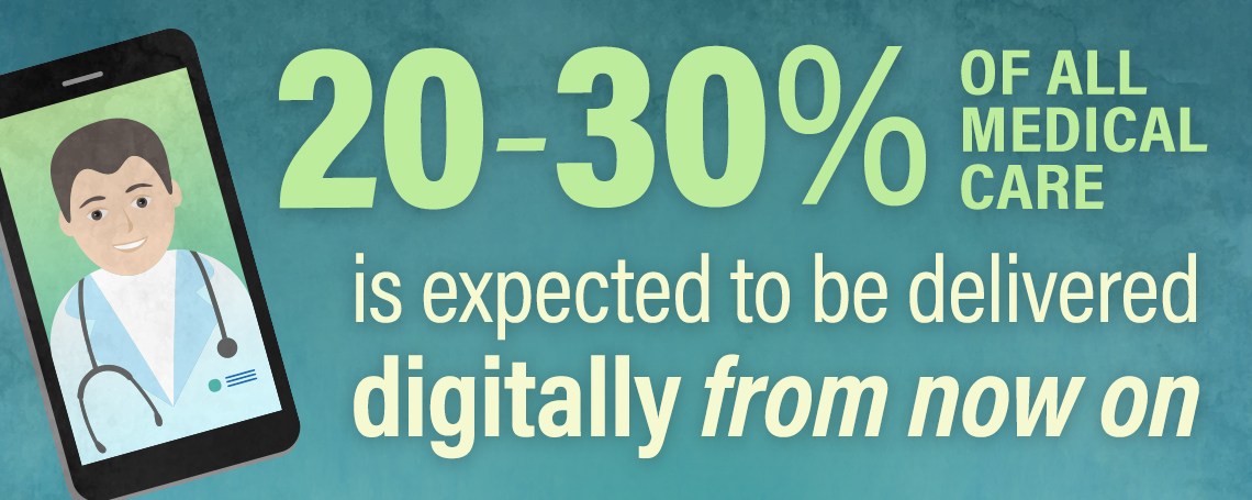 twenty to thirty percent of all medicare care is expected to be delivered digitally from now on