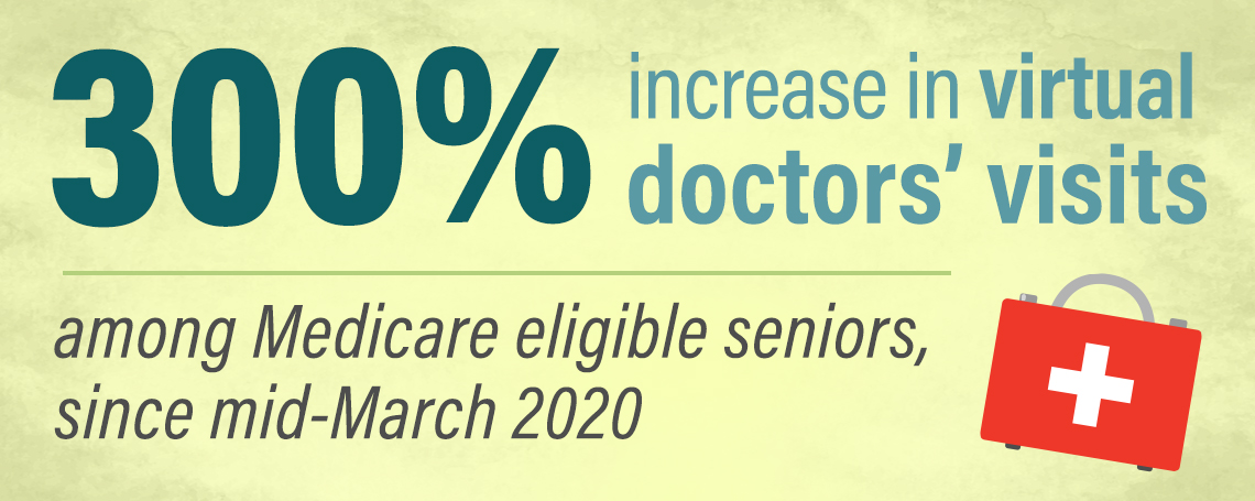 there has been a three hundred percent increase in virtual doctor visits among medicare eligible seniors since mid march twenty twenty